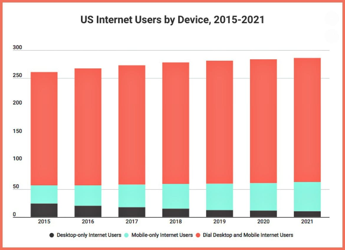 internet users by device