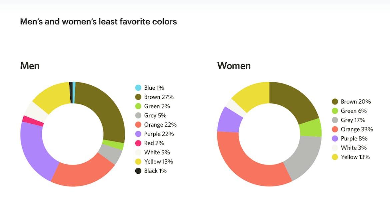 color stats