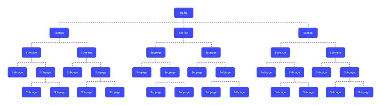 Navigation structure diagram