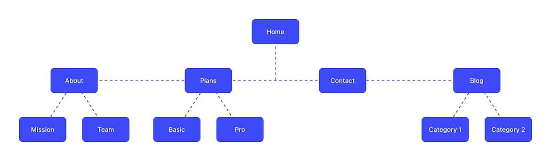 Balanced navigation structure diagram
