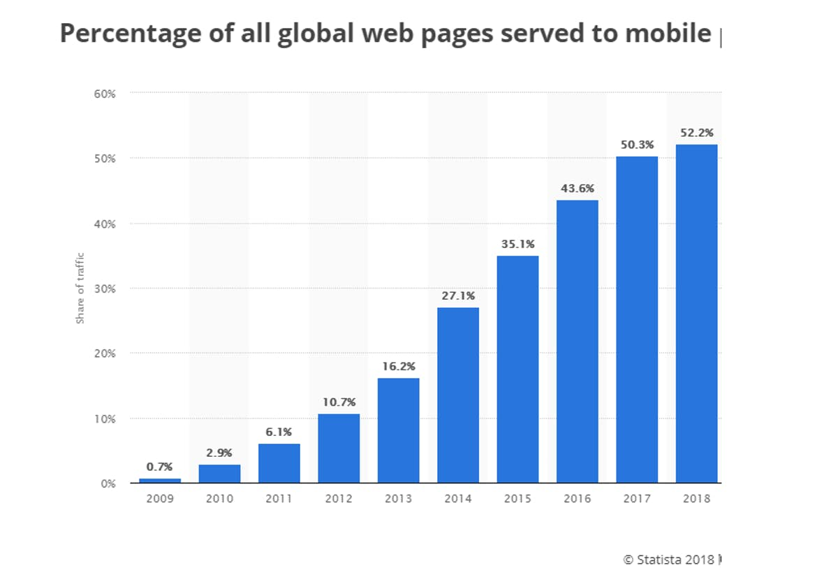 website visits from mobile