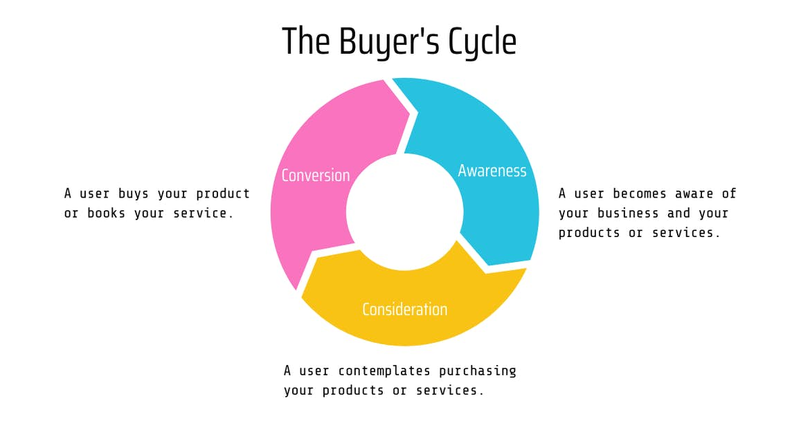 the buyer's cycle