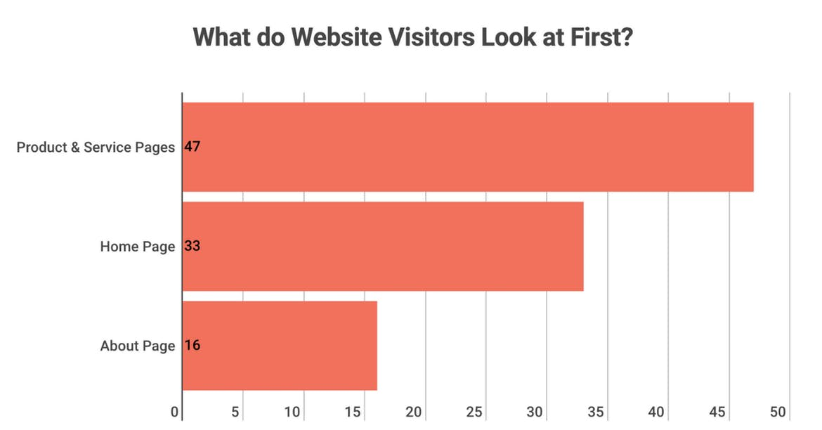 Line graph: what do website visitors look at first?