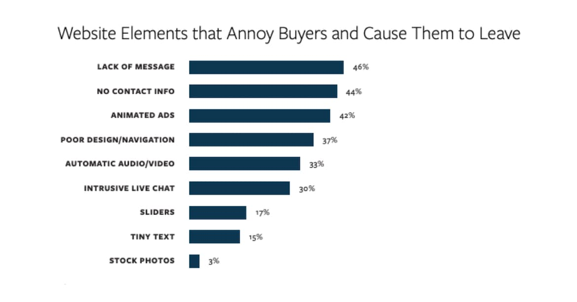 bar graph: what website elements annoy visitors or cause them to leave