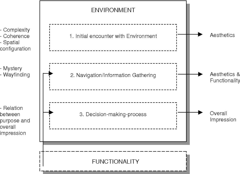 cognitive landscaping environmental psychology graph for web design