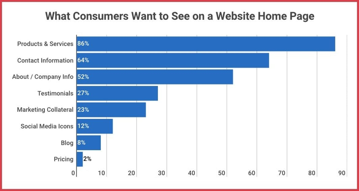 what consumers want to see on a home page