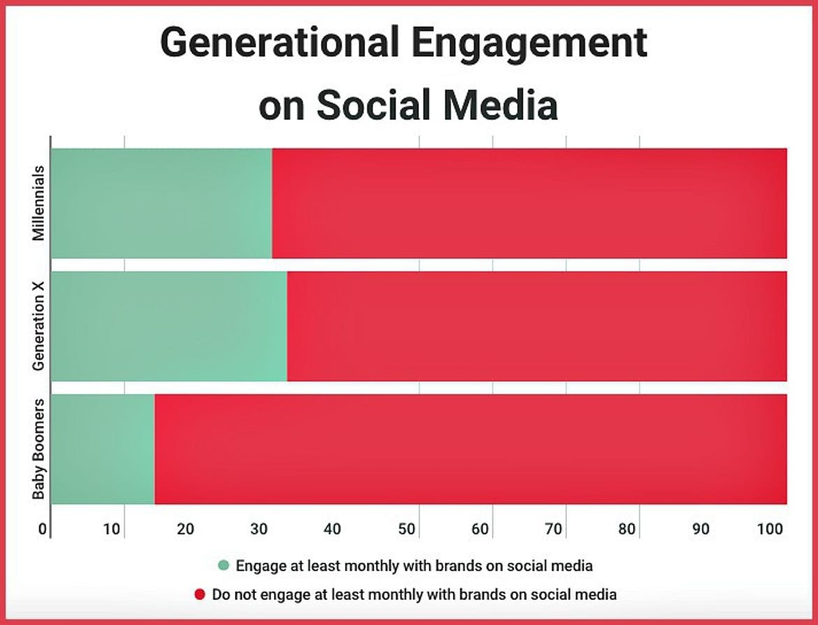 enerational engagement on social media local business marketing mistakes