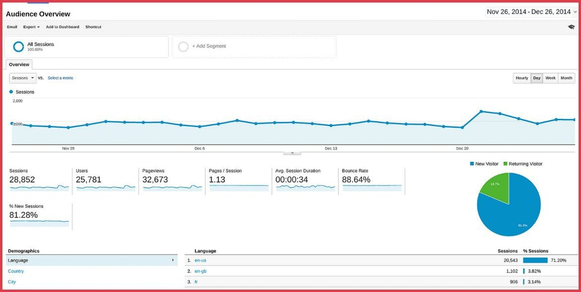 Google Analytics website redesign