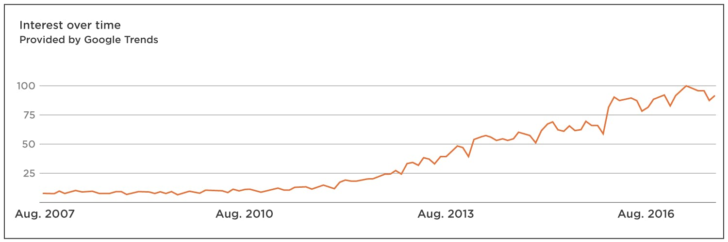 Content marketing has become about 10x more popular since 2007
