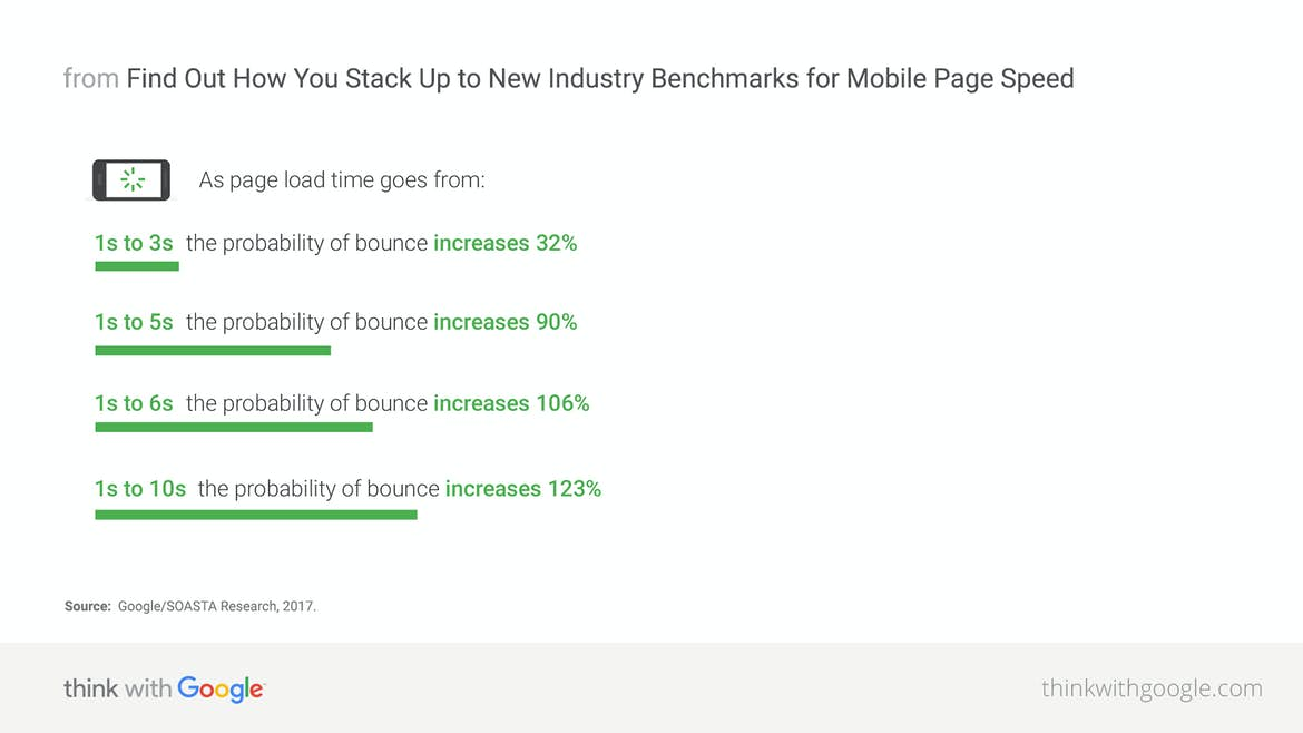mobile page speed