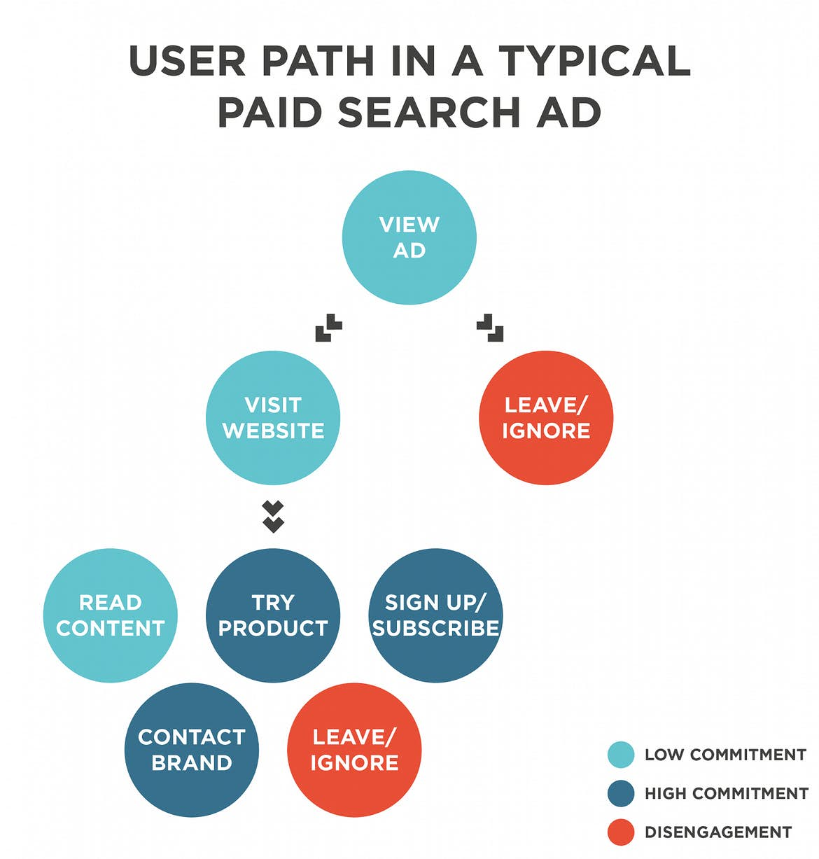 Paid search often results in high commitment options for the user