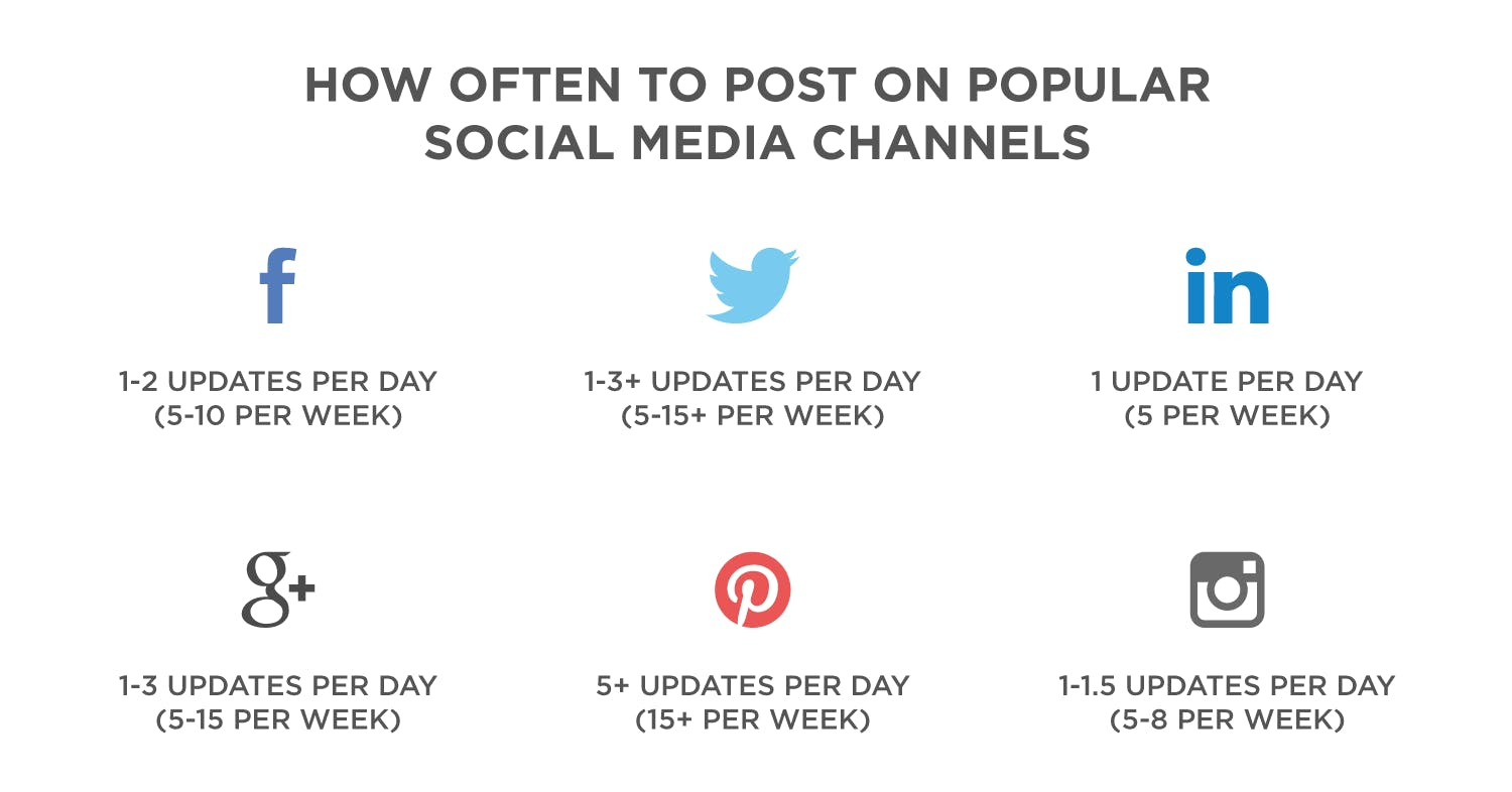 Each social media channel has best practices for posting frequenc