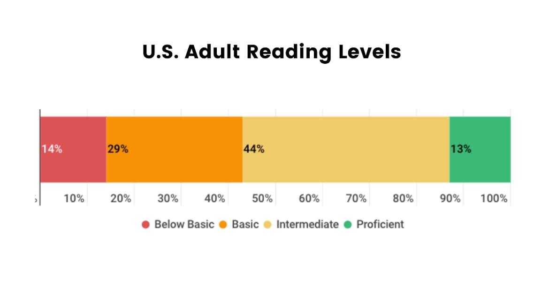 U.S. adult reading levels