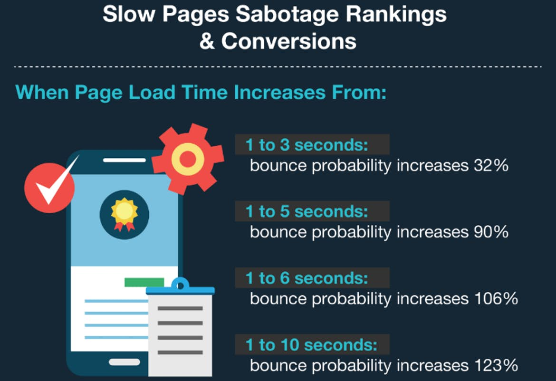 load times on mobile websites