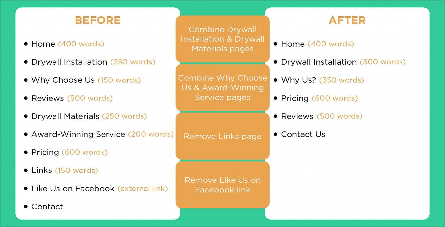 Outline your current site structure and word count to find ways to improve