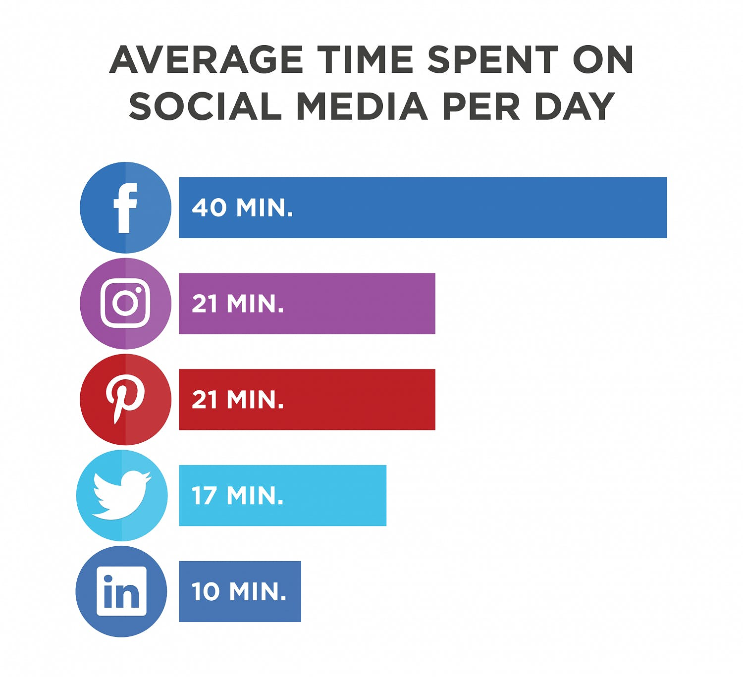 Social media users spend an average of 22 minutes browsing each day