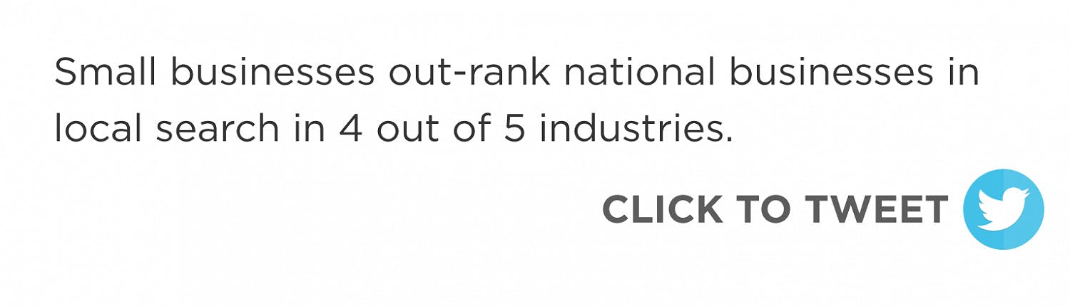 Click to tweet: Small businesses out-rank national businesses in local search in 4 out of 5 industries