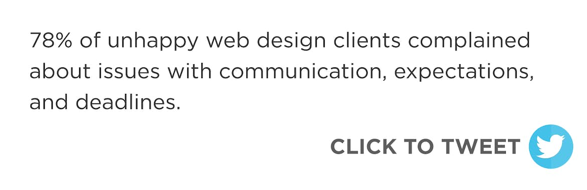 Click to tweet: 78% of unhappy web design clients complained about issues with communication, expectations, and deadlines